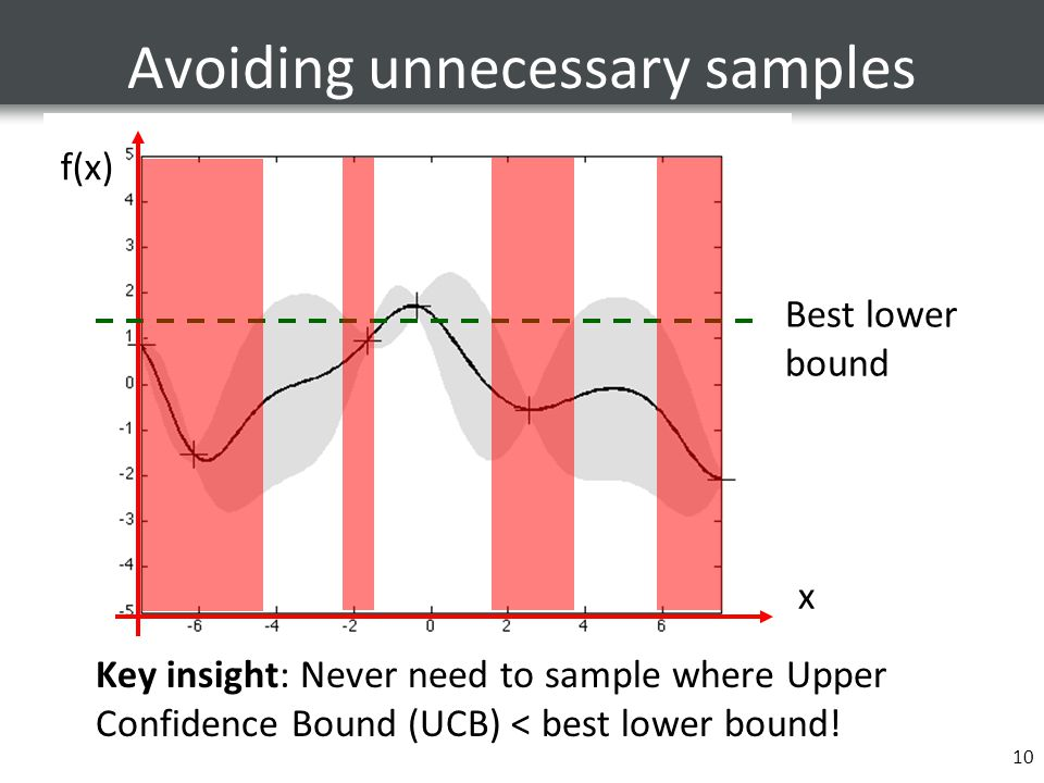 Avoiding unnecessary samples