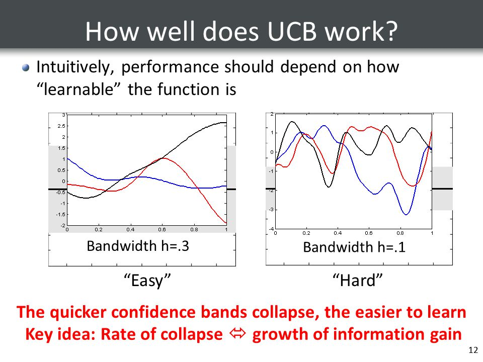 How well does UCB work Intuitively, performance should depend on how learnable the function is. Bandwidth h=.3.