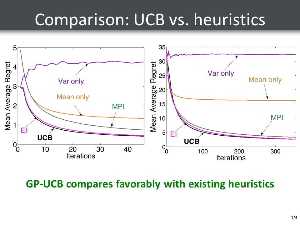 Comparison: UCB vs. heuristics