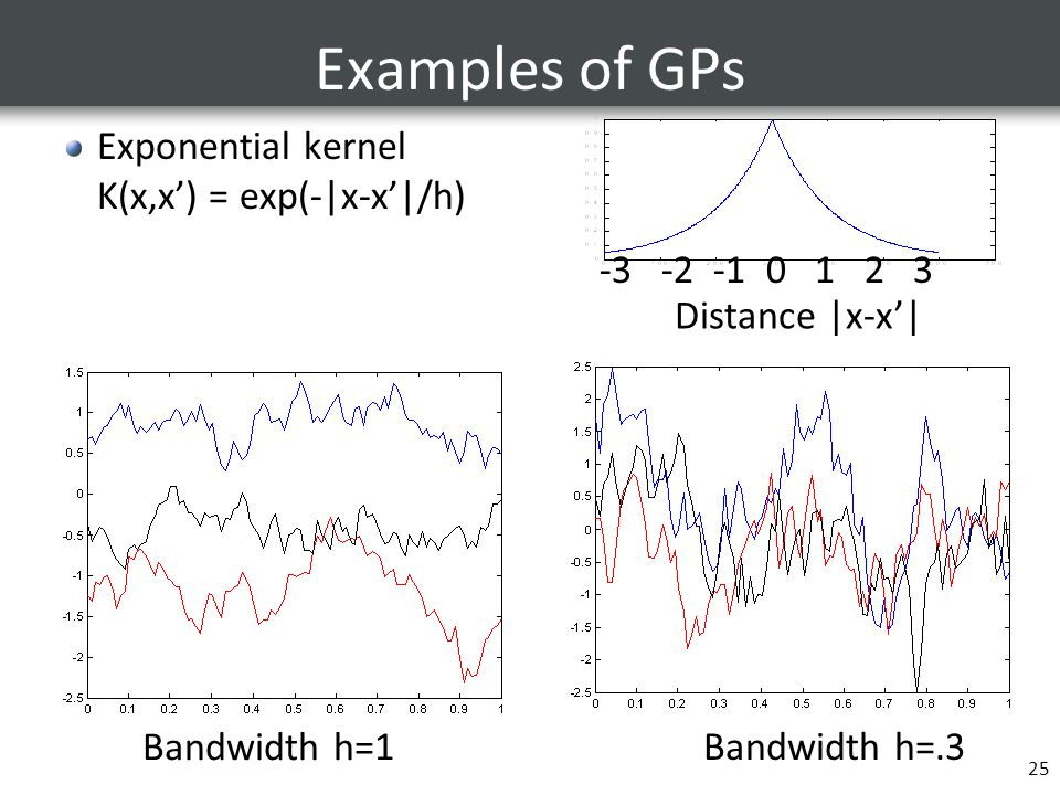 Examples of GPs Exponential kernel K(x,x') = exp(-|x-x'|/h)
