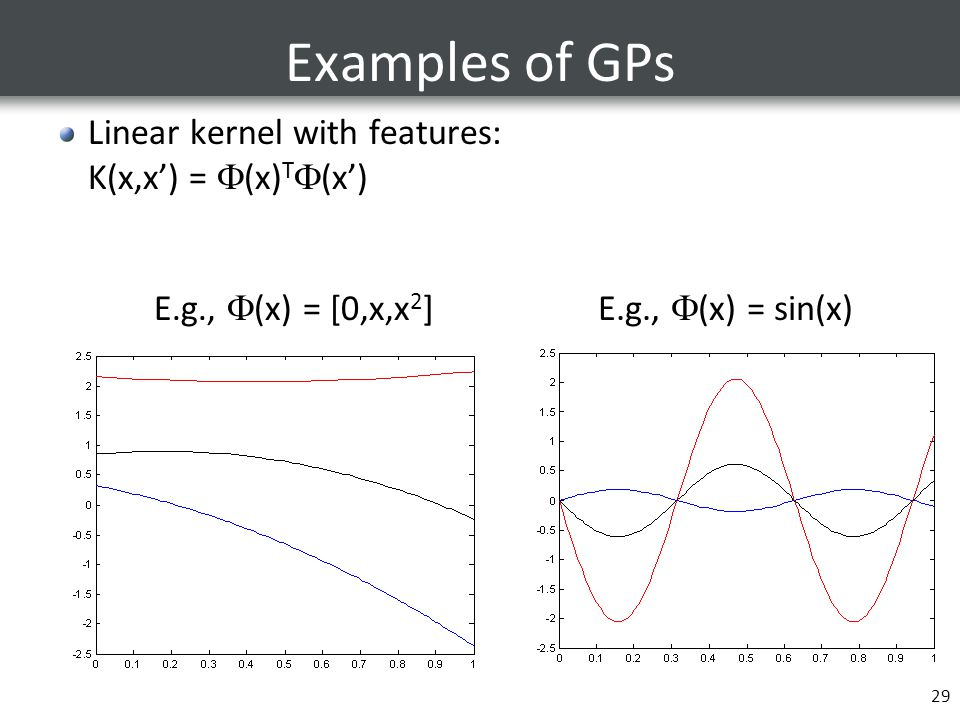 Examples of GPs Linear kernel with features: K(x,x') = (x)T(x')