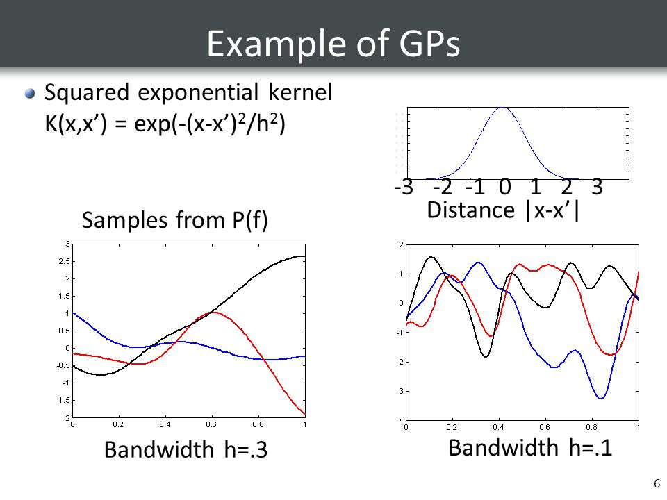 Example of GPs Squared exponential kernel K(x,x') = exp(-(x-x')2/h2)