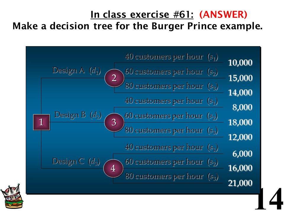Make a decision tree for the Burger Prince example. (ANSWER)