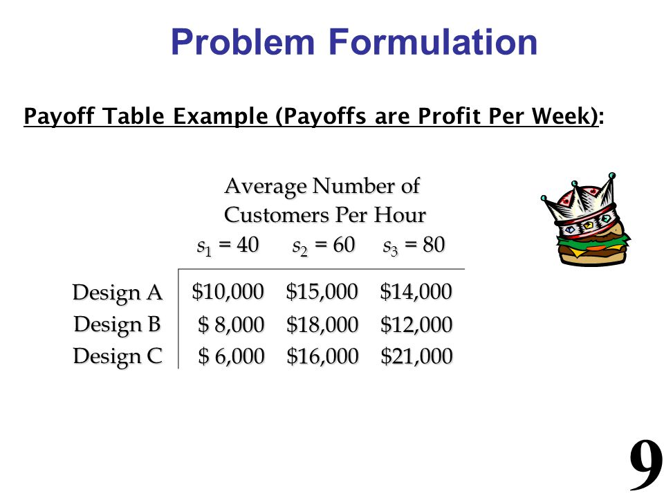 Problem Formulation Payoff Table Example (Payoffs are Profit Per Week): Average Number of. Customers Per Hour.