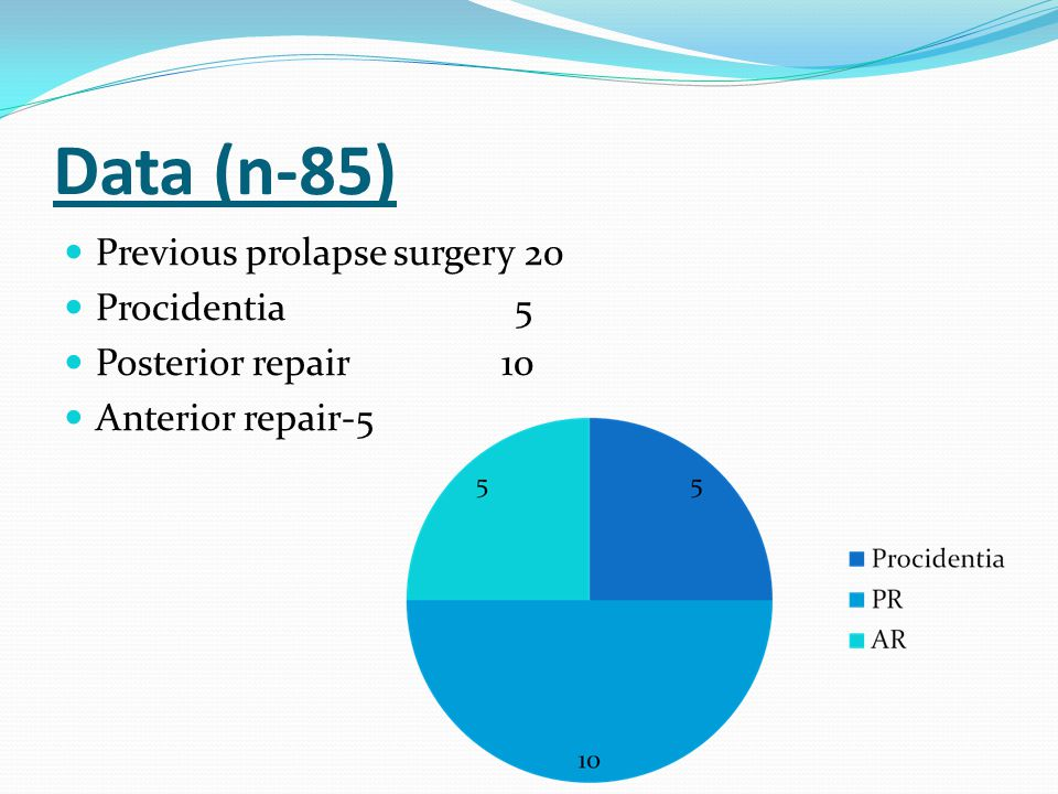 Data (n-85) Previous prolapse surgery 20 Procidentia 5