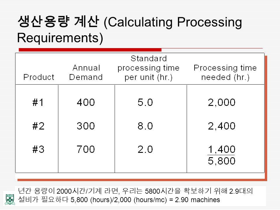 생산용량 계산 (Calculating Processing Requirements)