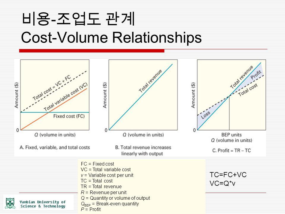 비용-조업도 관계 Cost-Volume Relationships