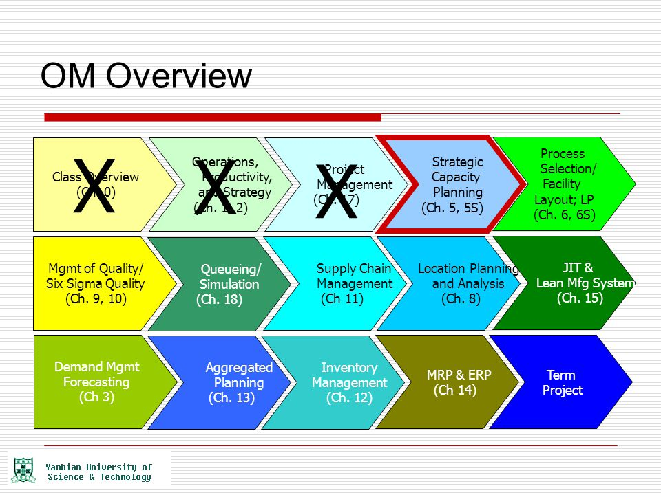 X X X OM Overview Class Overview (Ch. 0) Operations, Productivity,