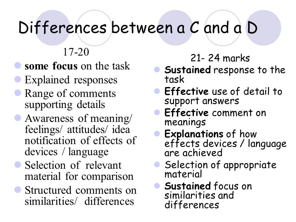 Differences between a C and a D