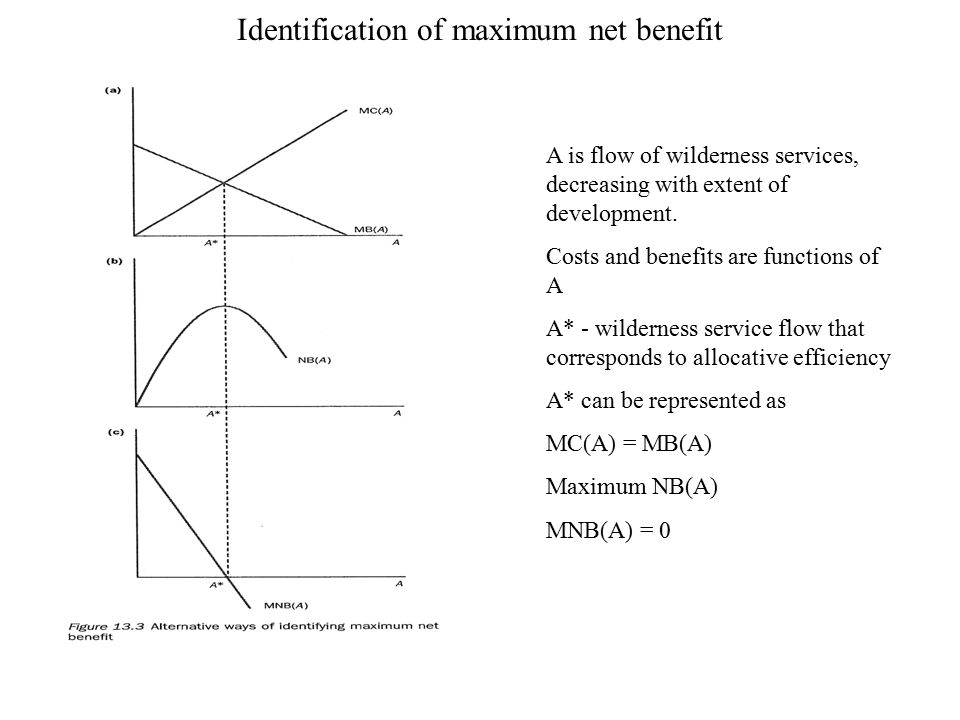 Identification of maximum net benefit