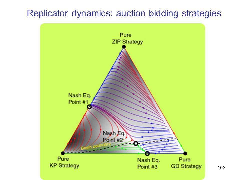Replicator dynamics: auction bidding strategies