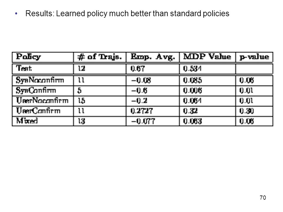 Results: Learned policy much better than standard policies