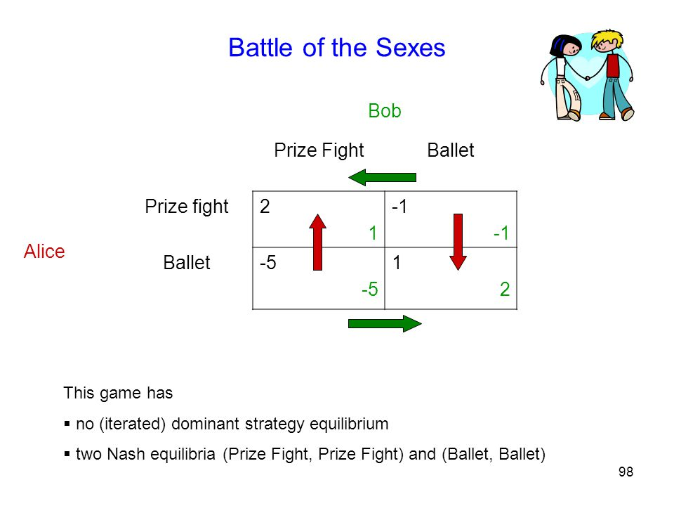 Battle of the Sexes Bob Prize Fight Ballet Alice Prize fight 2 1 -1 -5