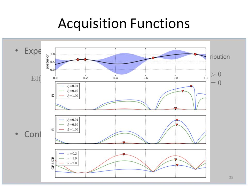 Acquisition Functions