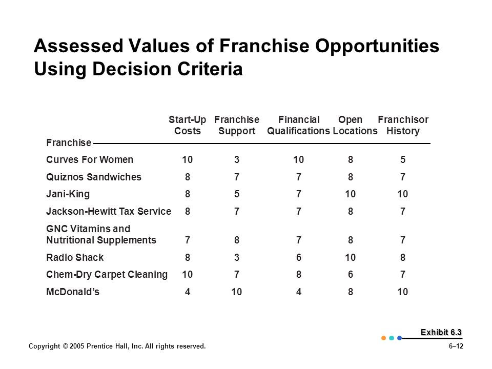 Assessed Values of Franchise Opportunities Using Decision Criteria