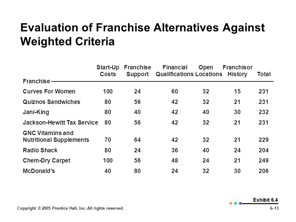 Evaluation of Franchise Alternatives Against Weighted Criteria