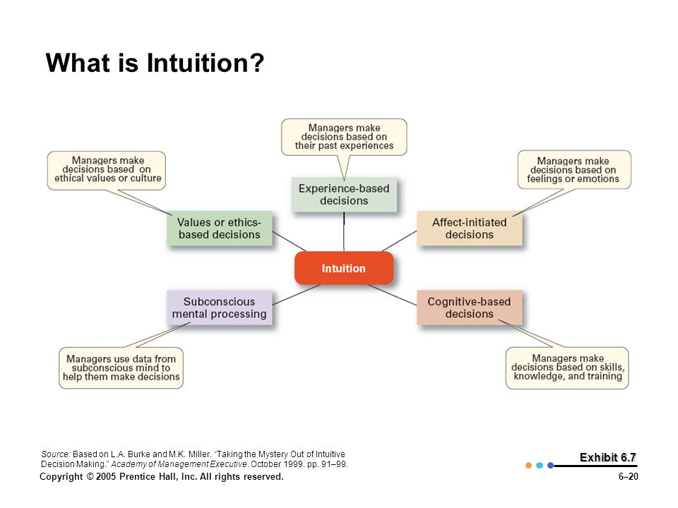 What is Intuition Exhibit 6.7