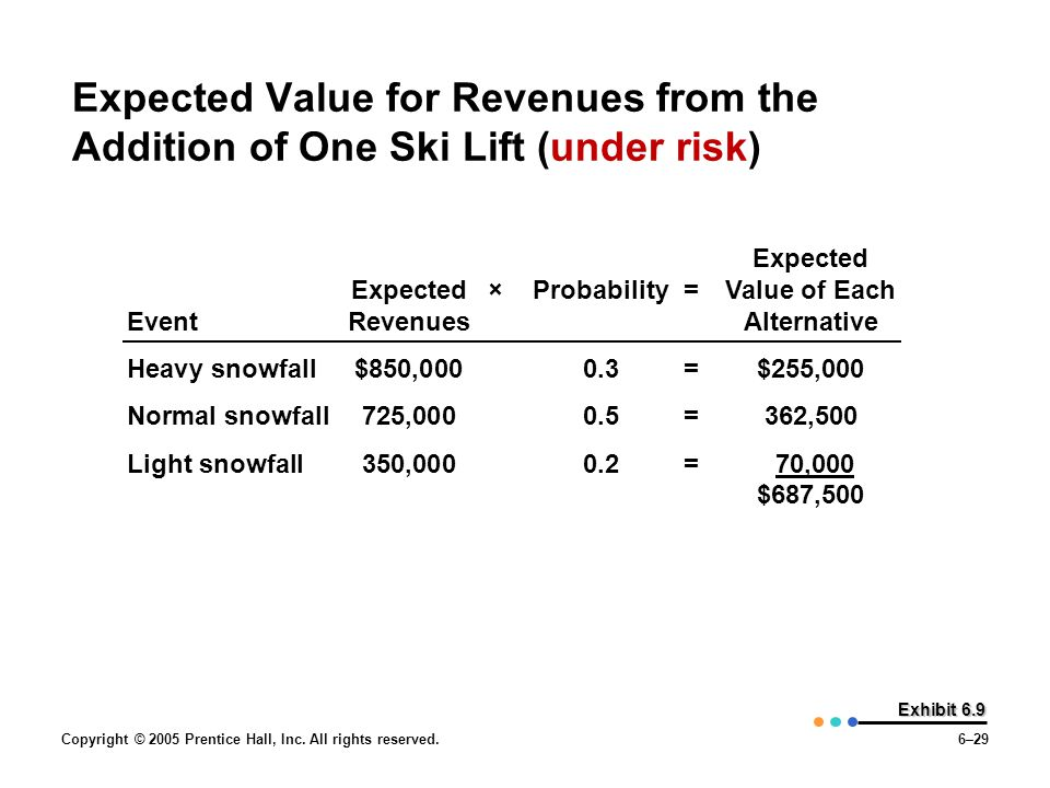 Expected Value for Revenues from the Addition of One Ski Lift (under risk)