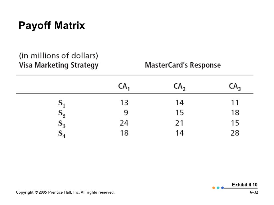 Payoff Matrix Copyright © 2005 Prentice Hall, Inc. All rights reserved. Exhibit 6.10