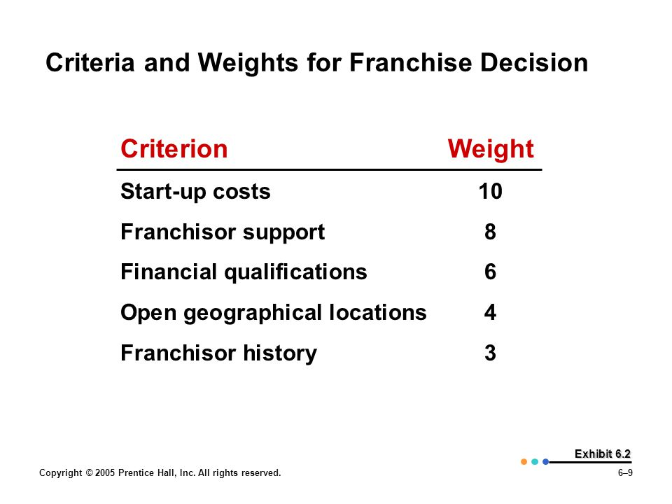 Criteria and Weights for Franchise Decision