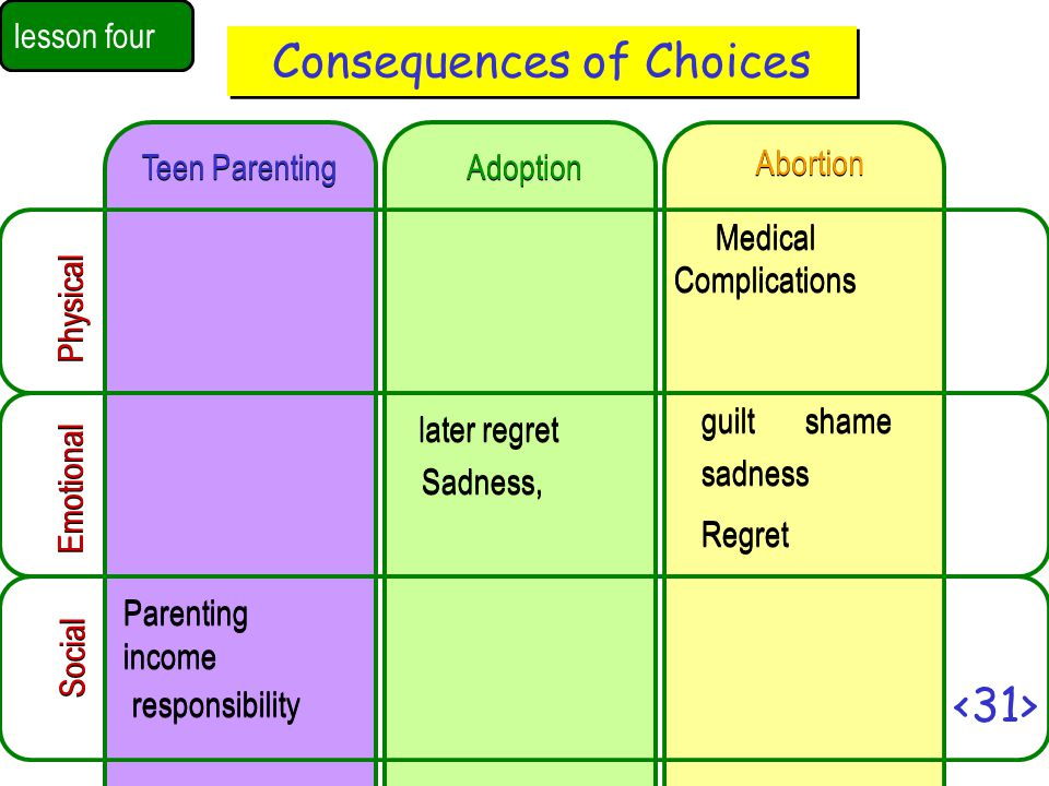 Consequences of Choices