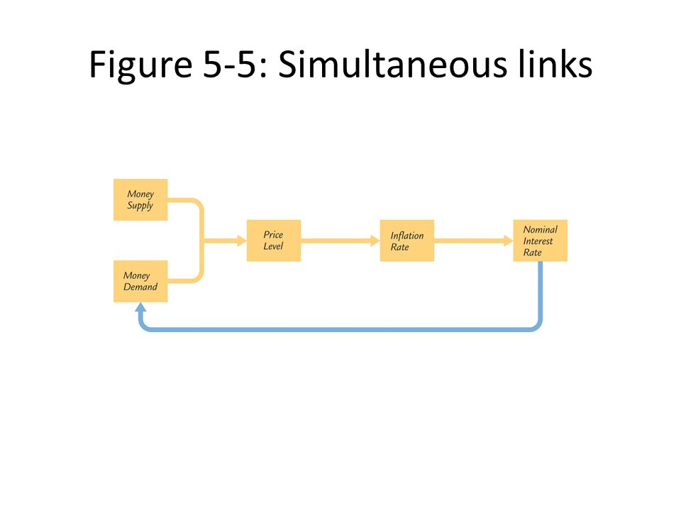 Figure 5-5: Simultaneous links