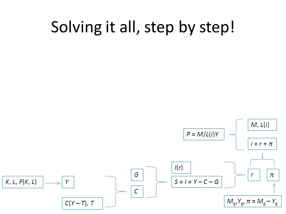 Solving it all, step by step!