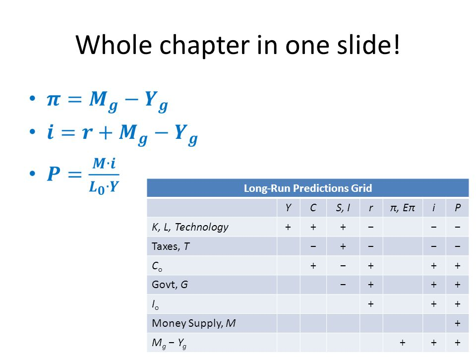 Whole chapter in one slide!