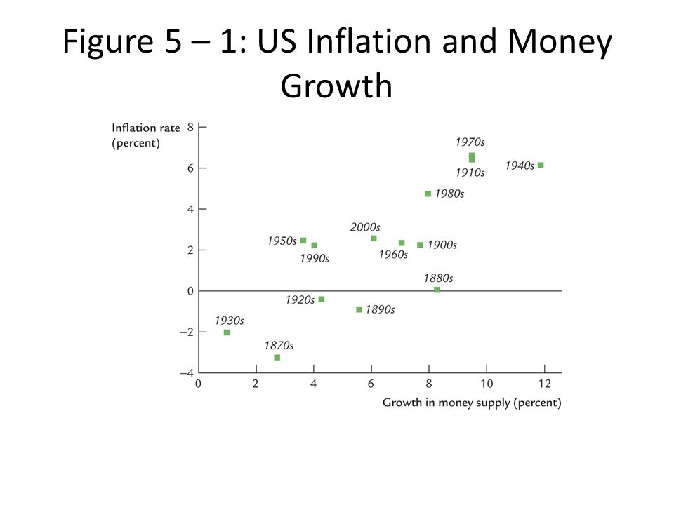 Figure 5 – 1: US Inflation and Money Growth