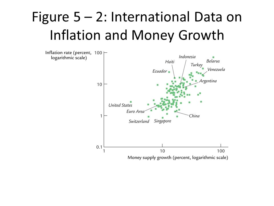 Figure 5 – 2: International Data on Inflation and Money Growth