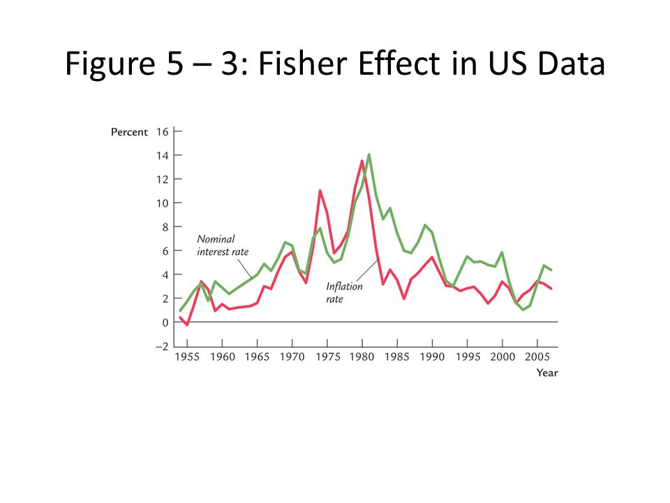 Figure 5 – 3: Fisher Effect in US Data