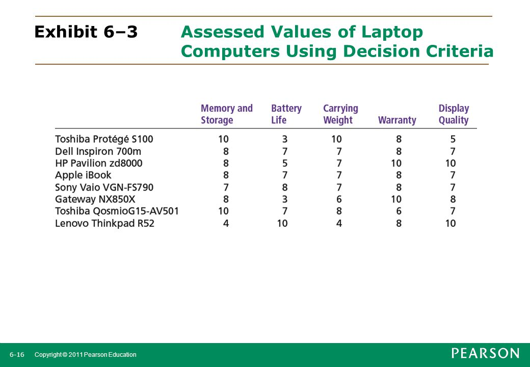 Exhibit 6–3. Assessed Values of Laptop