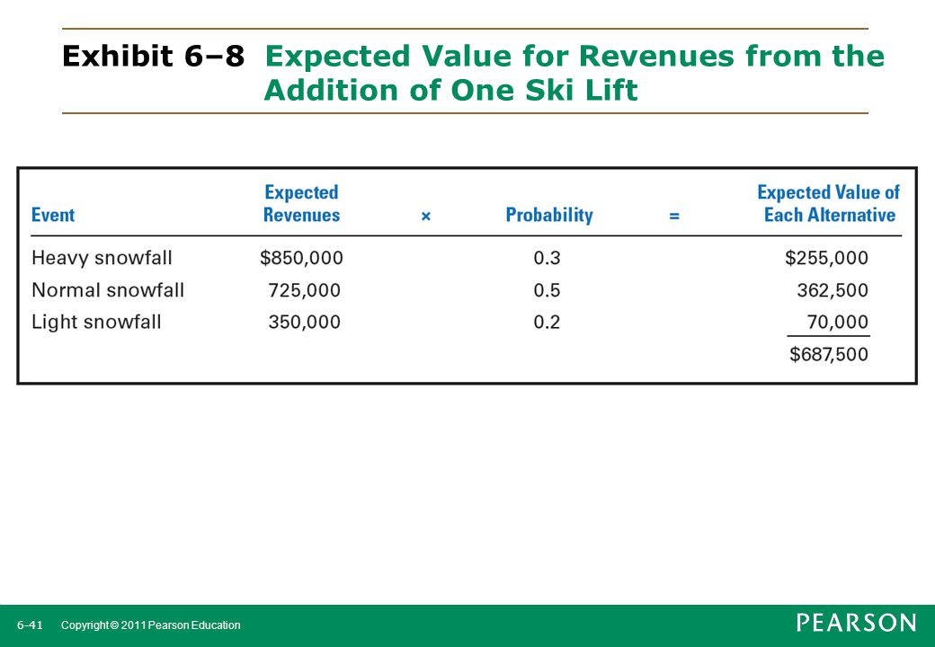 Exhibit 6–8 Expected Value for Revenues from the