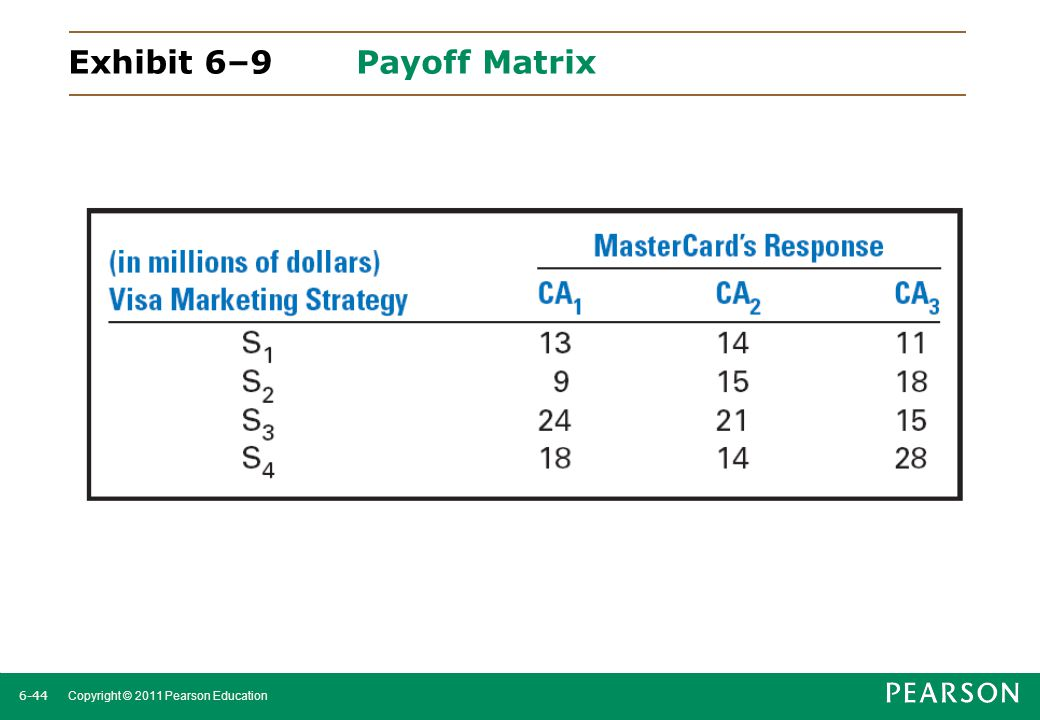 Exhibit 6–9 Payoff Matrix