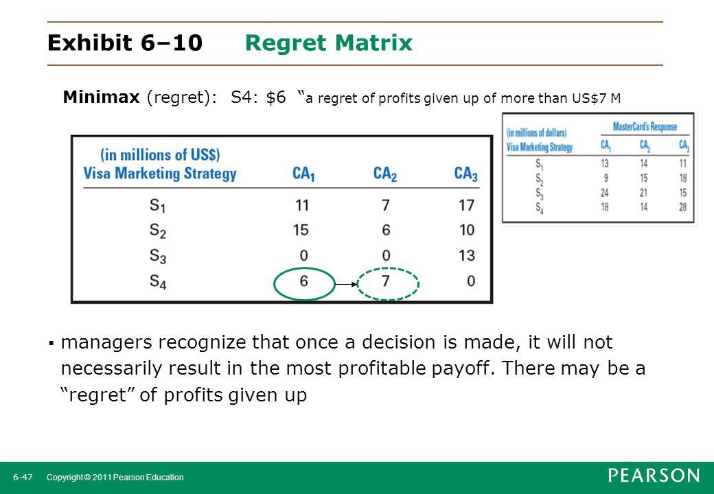 Exhibit 6–10 Regret Matrix