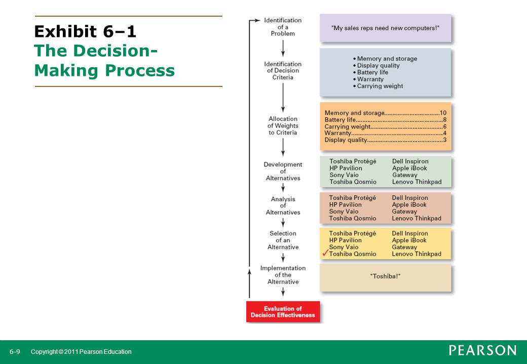 Exhibit 6–1 The Decision-Making Process