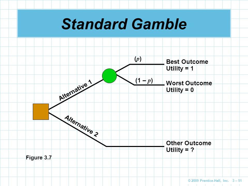 Standard Gamble (p) Best Outcome Utility = 1 (1 – p) Worst Outcome