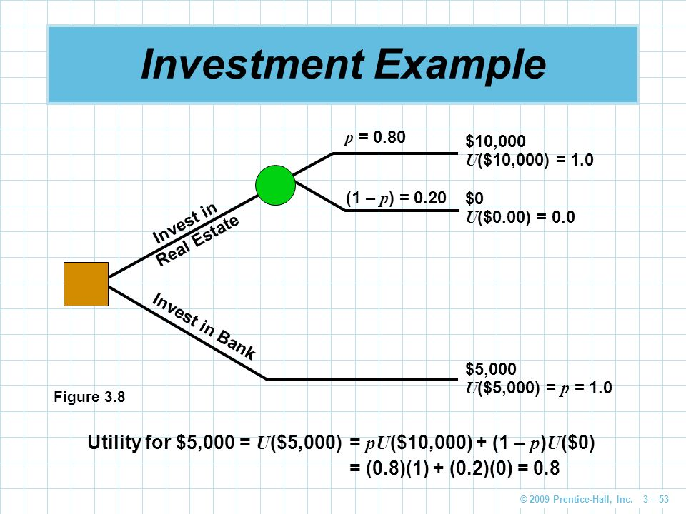 Investment Example p = 0.80. (1 – p) = 0.20. Invest in. Real Estate. Invest in Bank. $10,000. U($10,000) = 1.0.