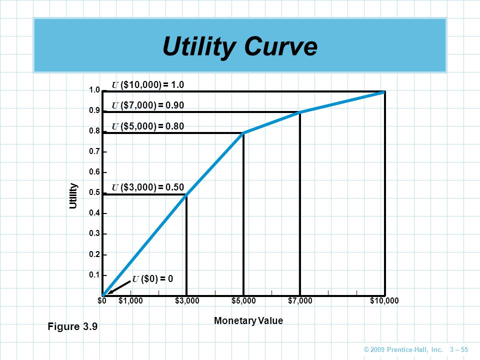 Utility Curve Figure 3.9 U ($10,000) = 1.0 U ($7,000) = 0.90