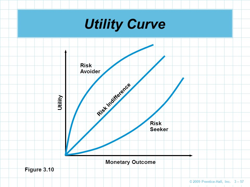 Utility Curve Risk Avoider Risk Indifference Utility Risk Seeker