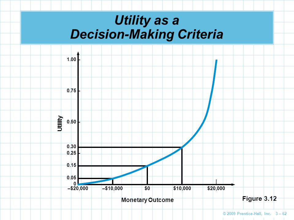 Utility as a Decision-Making Criteria