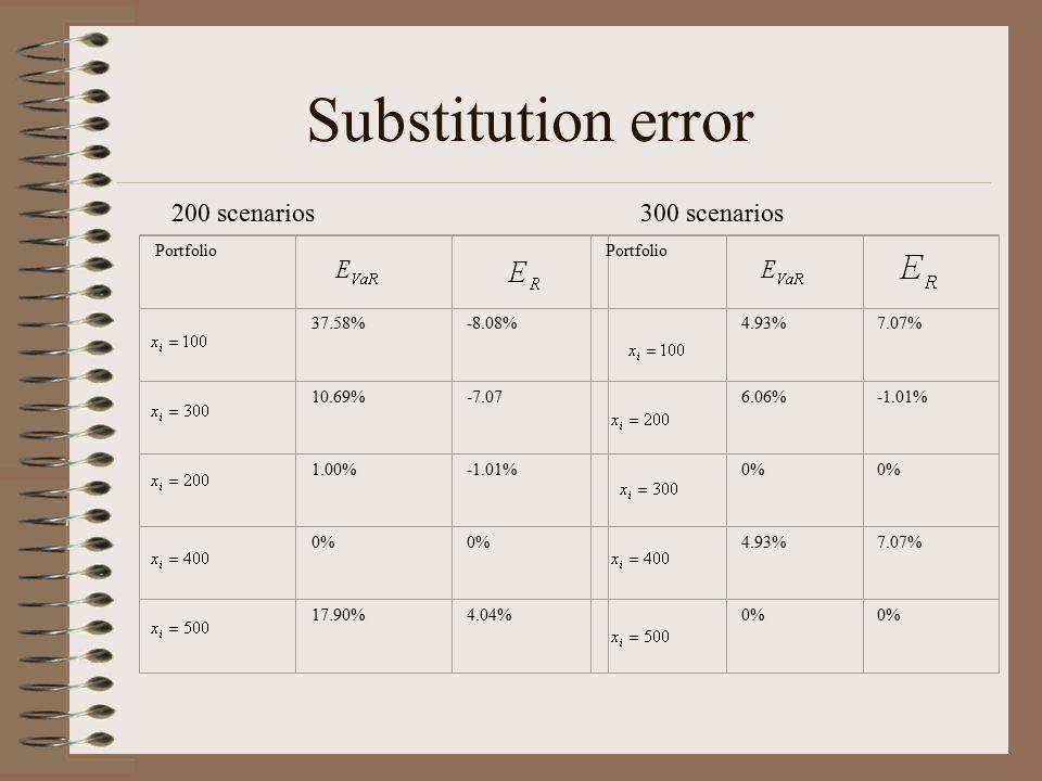 Substitution error 200 scenarios 300 scenarios Portfolio 37.58% -8.08%