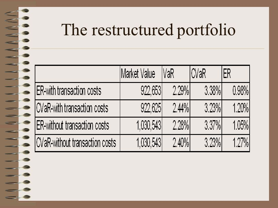 The restructured portfolio