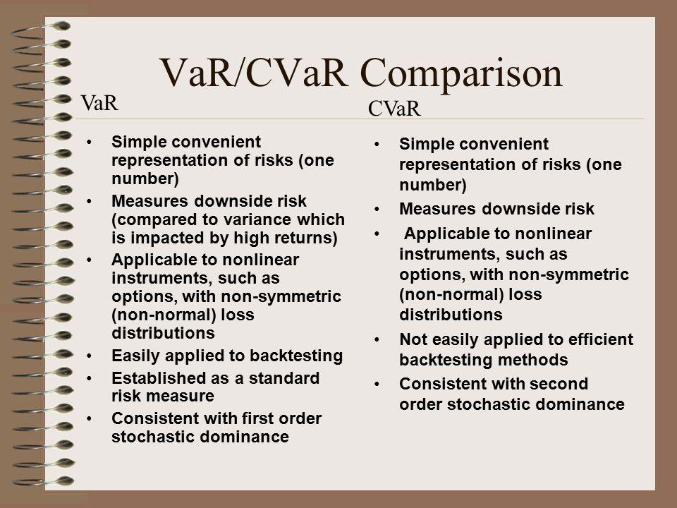 VaR/CVaR Comparison VaR CVaR