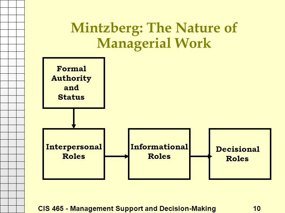 Mintzberg: The Nature of Managerial Work
