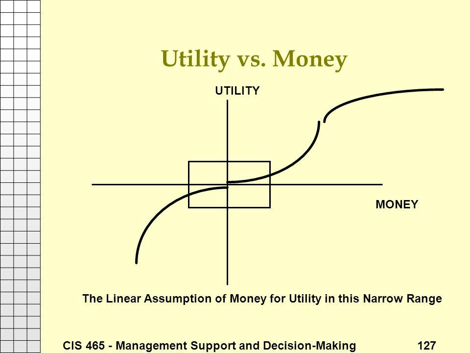 Utility vs. Money UTILITY MONEY