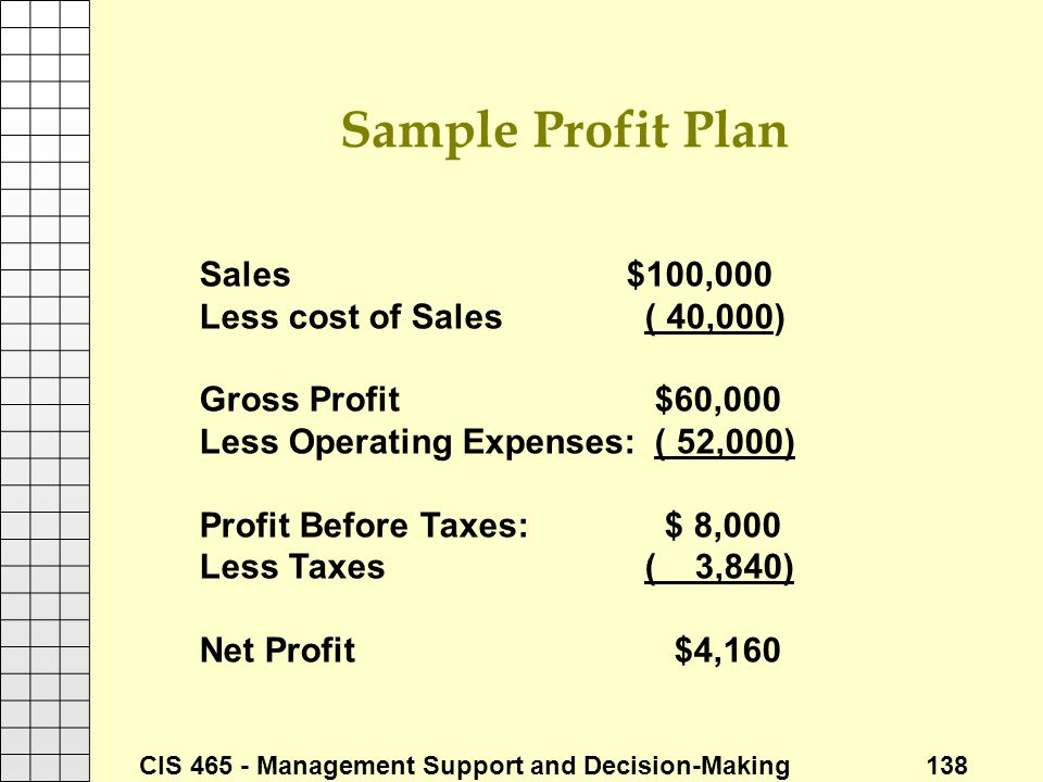 Sample Profit Plan Sales $100,000 Less cost of Sales ( 40,000)