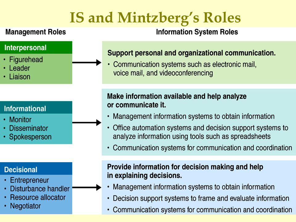 IS and Mintzberg's Roles