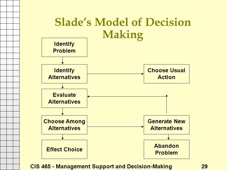 Slade's Model of Decision Making