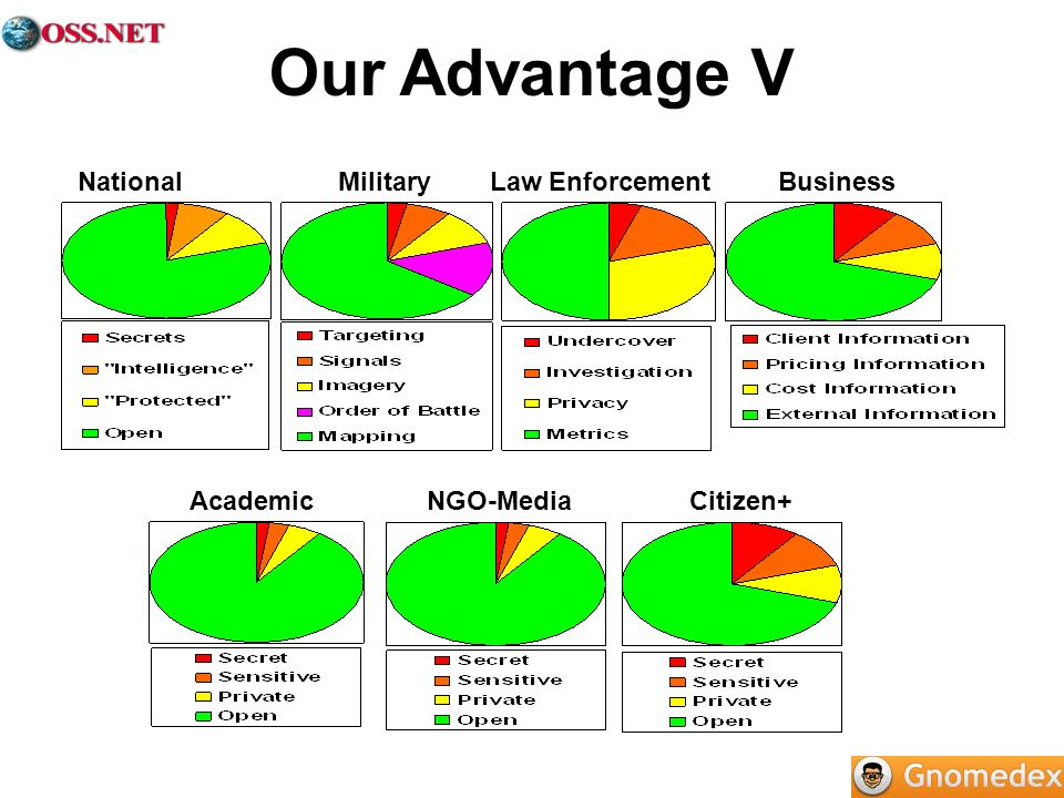 Our Advantage VNational Military Law Enforcement Business.